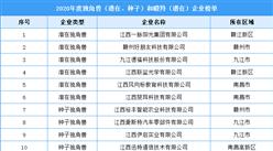 2020年度江西省独角兽和瞪羚企业榜单(附全榜单)