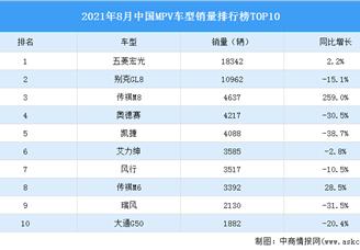 2021年8月中国MPV车型销量排行榜TOP10(附榜单)