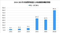 2021年中国骨科机器人市场规模及未来发展趋势预测分析(图)