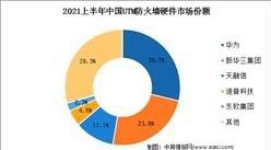 IDC:2021上半年中国网络安全硬件市场规模达12.5亿美元(图)