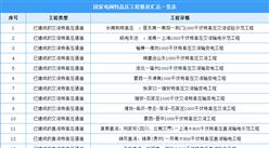 """2021年国家电网""""十四交十二直""""特高压工程汇总一览表(图)"""