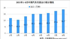 2021年8月中国汽车出口情况:汽车出口量创同期历史新高(图)