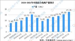 2021年8月中國動力電池產量情況:錳酸鋰電池產量環比增長186.4%(圖)
