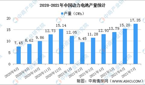 2021年8月中国动力电池产量情况:锰酸锂电池产量环比增长186.4%(图)