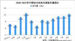 2021年1-8月中国动力电池装车量情况:插混专用车装车量同比增长1475.1%(图)