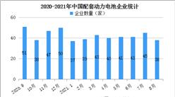 2021年8月中国动力电池企业装车量情况:宁德时代装车量占比达51.7%(图)