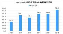 2021年中国冬虫夏草市场现状预测分析:市场规模可达744.3亿元(图)