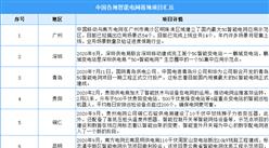 5G+数字电网应用场景扩大:2021年中国智能电网落地项目汇总一览(图)