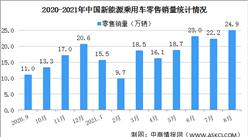 2021年8月中国新能源乘用车销量情况分析:批发销量同比增长202.3%(图)