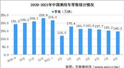 2021年1-8月乘用车市场零售量1290.0万辆 同比增长17.1%(图)