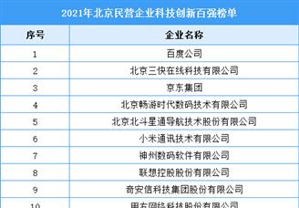 2021年北京民营企业科技创新百强排行榜(附全榜单)