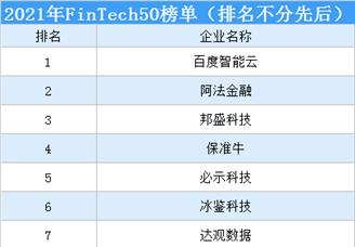 2021年IDC中国FinTech50榜单(附榜单)