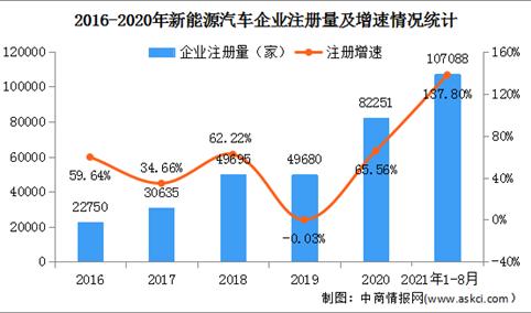 新能源车企注册量同比增长137.8% 2021年中国新能源汽车行业市场现状分析(图)