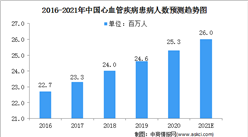 2021中国心血管疾病行业市场规模及发展前景(图)