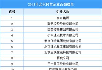 2021年北京民营企业百强排行榜(附全榜单)