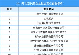 2021年北京民营企业社会责任百强排行榜(附全榜单)