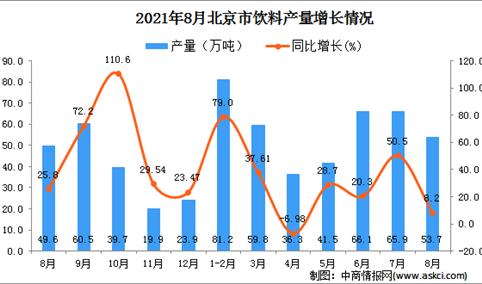 2021年8月北京市饮料产量数据统计分析