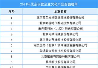 2021年北京民营企业文化产业百强排行榜(附全榜单)
