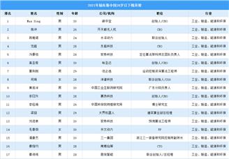 2021年福布斯中国30岁以下精英榜(附榜单)