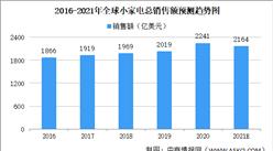 2021年全球小家电市场规模将达2164亿美元 厨房小家电占比最高(图)