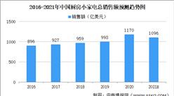 2021年中国厨房小家电市场规模及发展趋势分析(图)