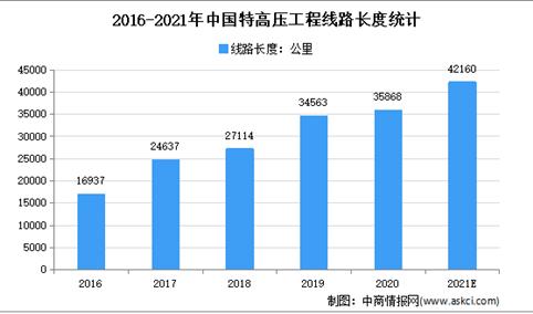 2021年中国特高压行业存在问题及发展前景预测分析