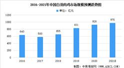 2021年中国白羽肉鸡市场现状数据分析:市场规模可达975亿元