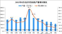 2021年8月北京市發動機產量數據統計分析