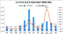 2021年8月北京市交流电动机产量数据统计分析