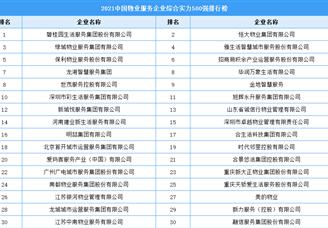 2021年中国物业服务企业综合实力500强排行榜