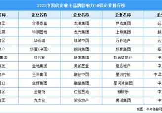 2021中国房企雇主品牌影响力50强企业排行榜