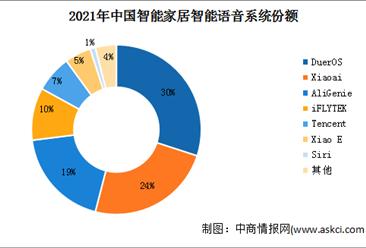 2021年上半年中国移动终端市场增速较快 可穿戴市场同比增长37.3%