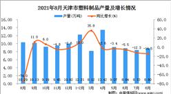 2021年8月天津市塑料制品產量數據統計分析