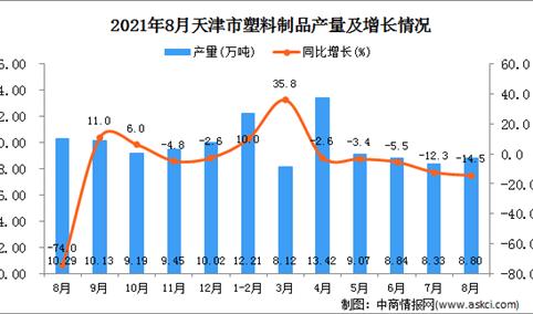 2021年8月天津市塑料制品产量数据统计分析