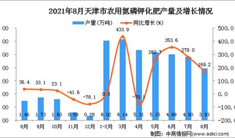 2021年8月天津市农用氮磷钾化肥产量数据统计分析