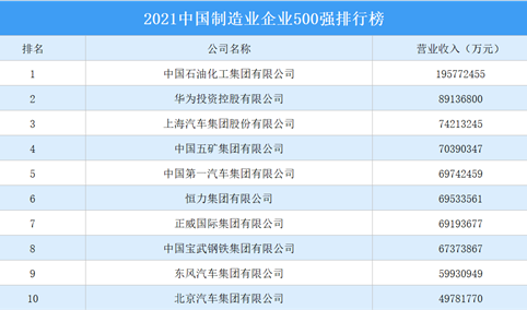 2021中国制造业企业500强排行榜(附完整榜单)