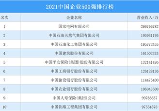 2021中国企业500强排行榜(附榜单)