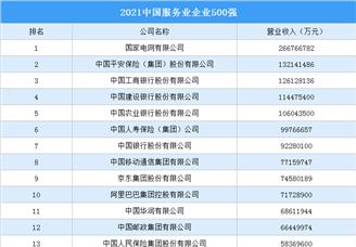 2021中国服务业企业500强排行榜(附全榜单)