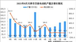 2021年8月天津市交流电动机产量数据统计分析