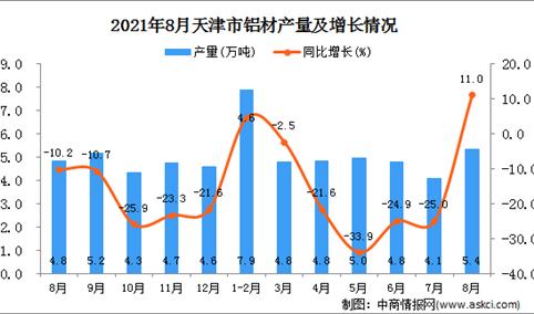 2021年8月天津市铝材产量数据统计分析