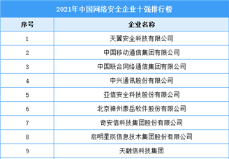 2021年中国网络安全企业十强排行榜(附完整榜单)