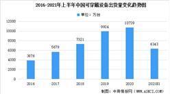 2021年中国可穿戴设备市场现状分析:上半年出货量达6343万台(图)