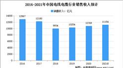我国首条自主研制新型超导电缆投运:2021年中国电线电缆市场规模及发展趋势预测分析