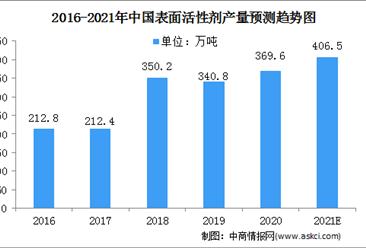 2021中国表面活性剂行业市场规模及细分市场预测分析(图)