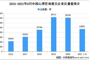 心理咨询需求逐年增长:2021年1-8月中国心理咨询企业大数据分析(图)