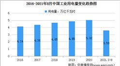2021年1-8月中国电力消费情况:制造业用电量同比增长14.9%(图)