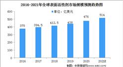 2021全球表面活性剂行业市场规模及细分市场预测分析(图)