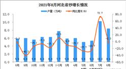 2021年8月河北省纱产量数据统计分析