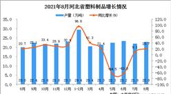 2021年8月河北省塑料制品產量數據統計分析