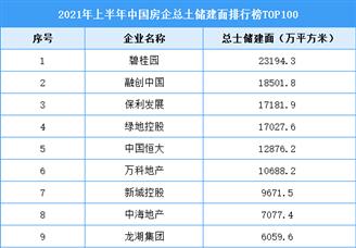 2021年上半年中国房企总土储建面排行榜TOP100